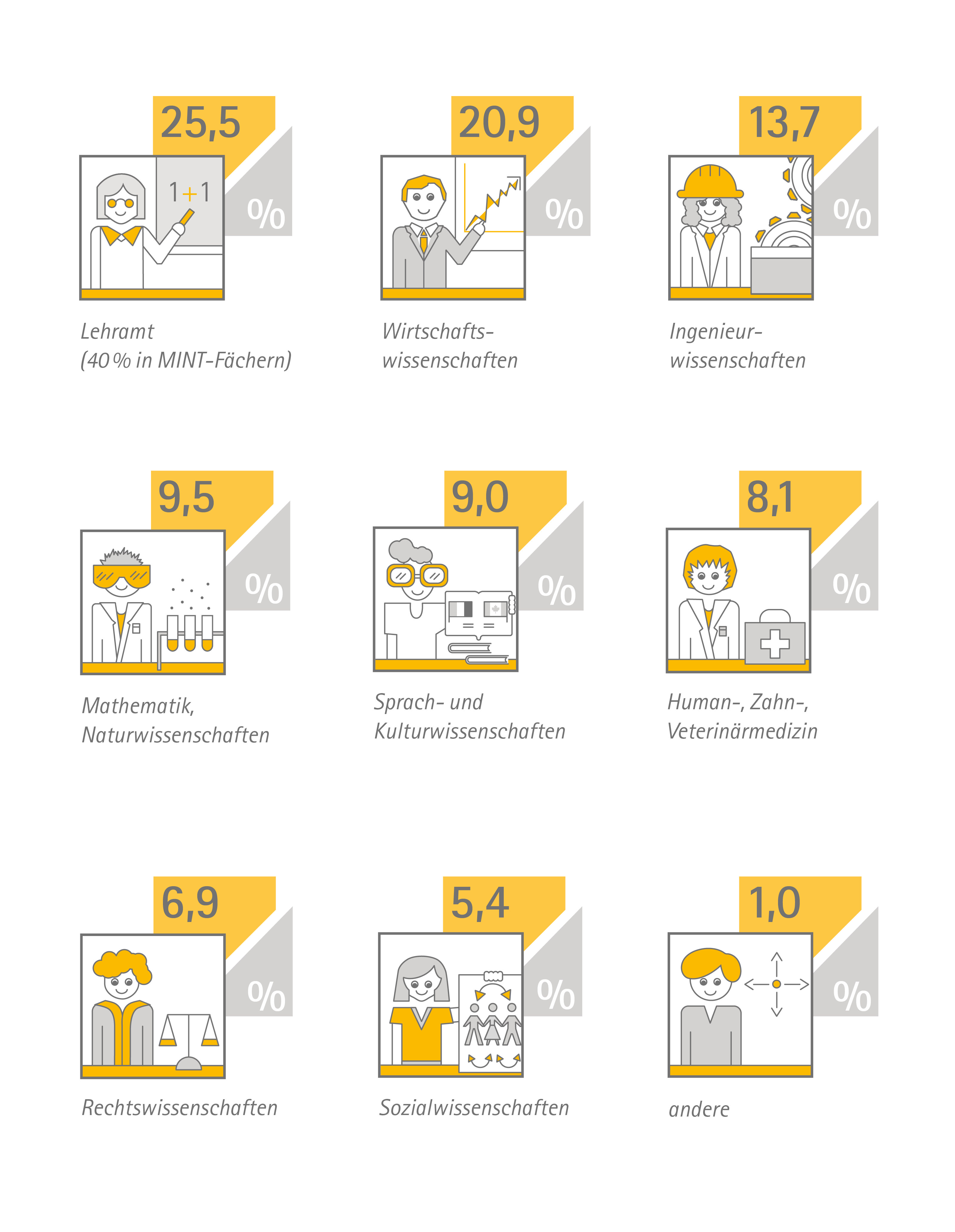 Infografik: Unternehmergeist von Kinga Darsow